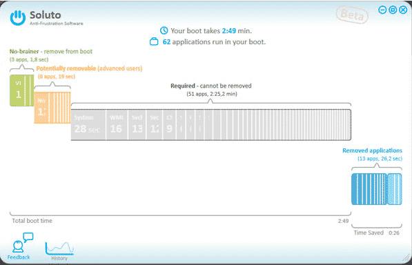 Area del Chomp Boot di Soluto - ottimizzazione dei componenti con avvio automatico