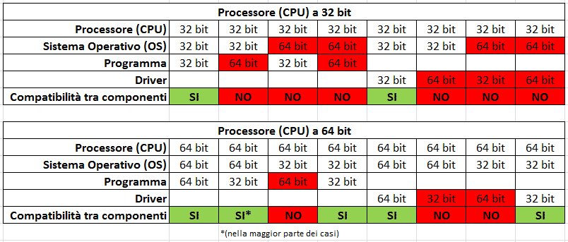 compatibilitá processore-sistema operativo-programma-driver a 32 e 64 bit