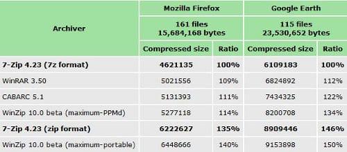 Comparazione del tasso di compressione di 7zip vs WinZip e WinRAR