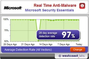 Real Time Malware Detection Rate West Coast Labs