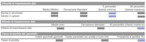 Indicatori da confrontare per reclamare con operatore Internet